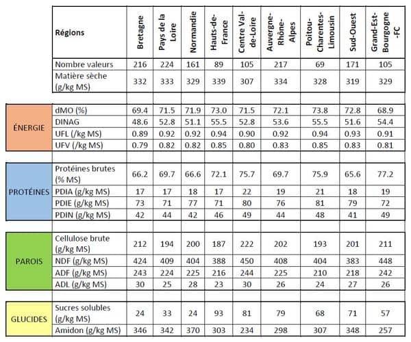 Tableau resultats regionaux cru mais fourrage LG 2019