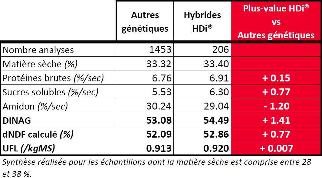 LG_cru_mais_tableau_resultats_mais_ensilage_HDi_2020