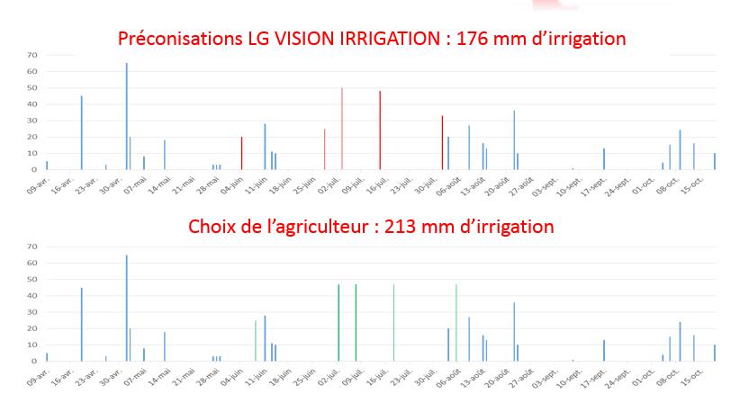 irrigation maïs fermes LG Progrès
