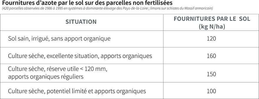 Maïs fourrage fertilisation
