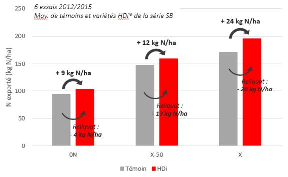 Témoi VS HDi azote