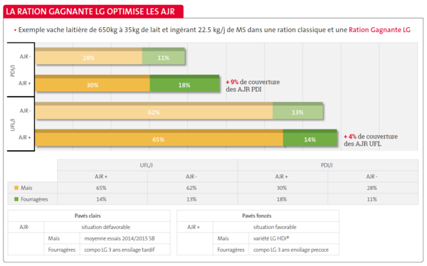 ration gagnante LG optimise les AJR