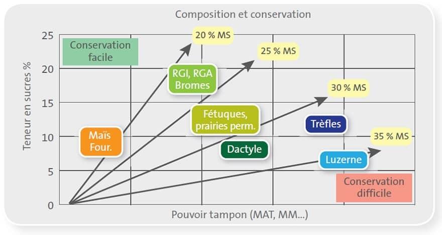 Conservation Fourrage