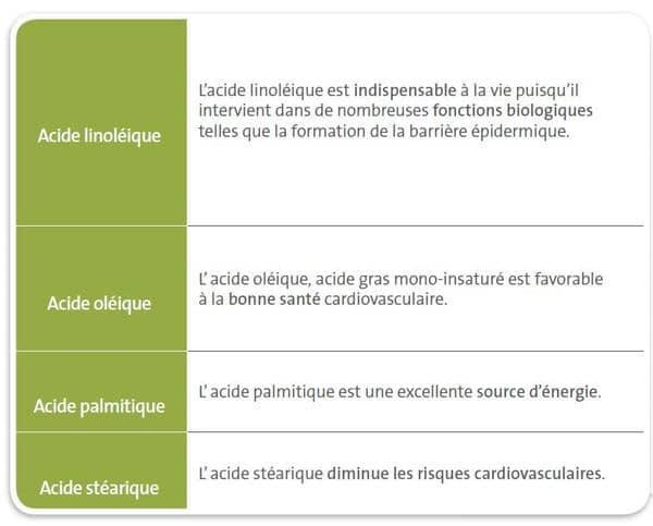 Acidité_des_huiles_tournesol