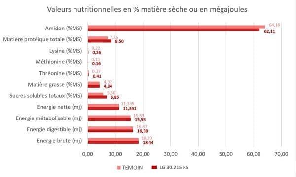 Résultat expérimentation variétale Fermes LG Progrès maïs grain humide