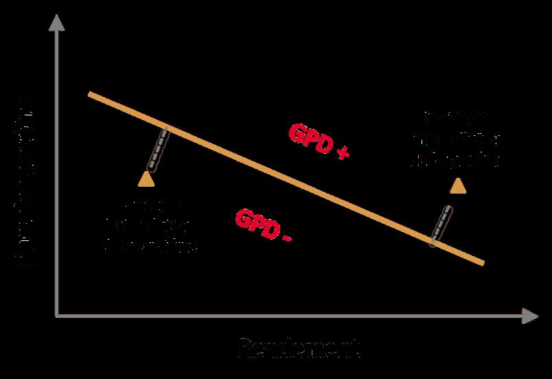 GPD (Grain Protein Deviation) relation protéine rendement