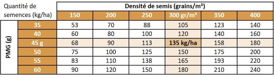 Quantite_de_semences_par_densite_de_semis