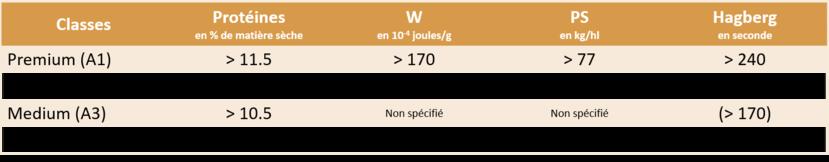 Classement des blés français