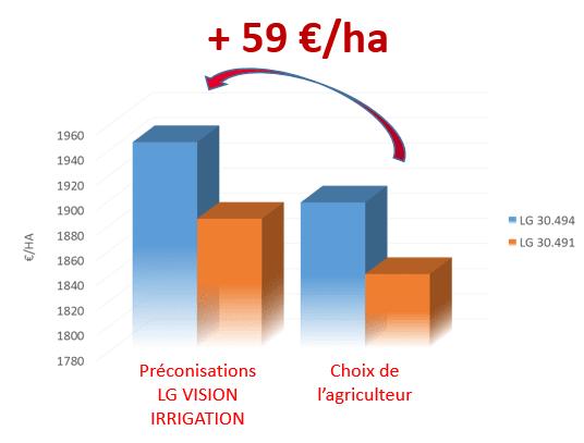Gain irrigation LG vision irrigation