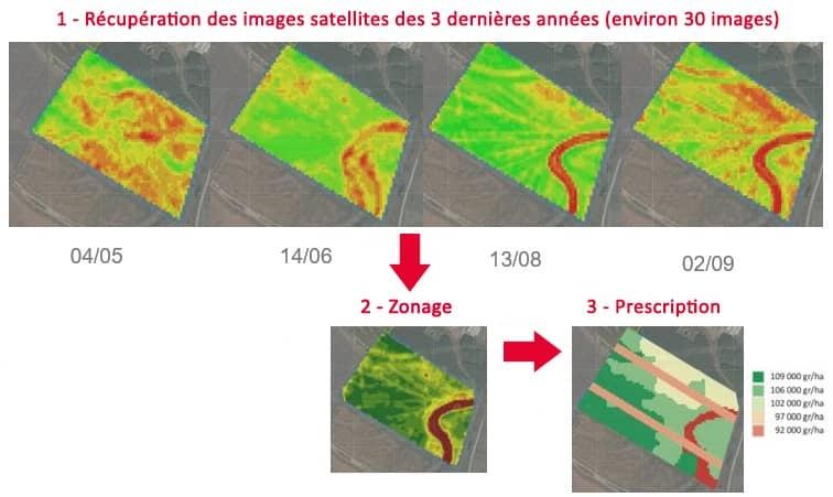 LG - agrility.DENSITY schéma mise en place modulation de densité de semis maïs