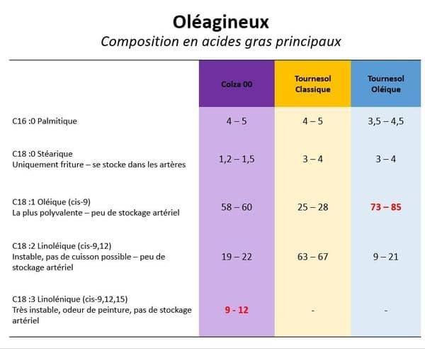 tableau_oleagineux